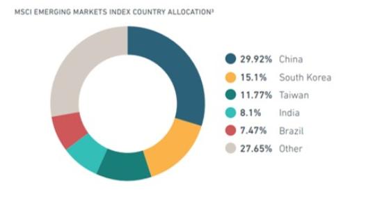 MSCIエマージングインデックスは中国・韓国・台湾で60%近い構成比率