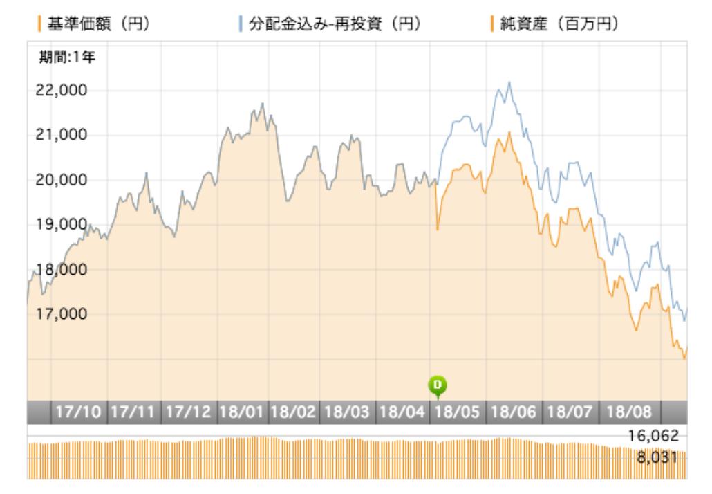 UBS中国株式ファンドの運用成績・パフォーマンス