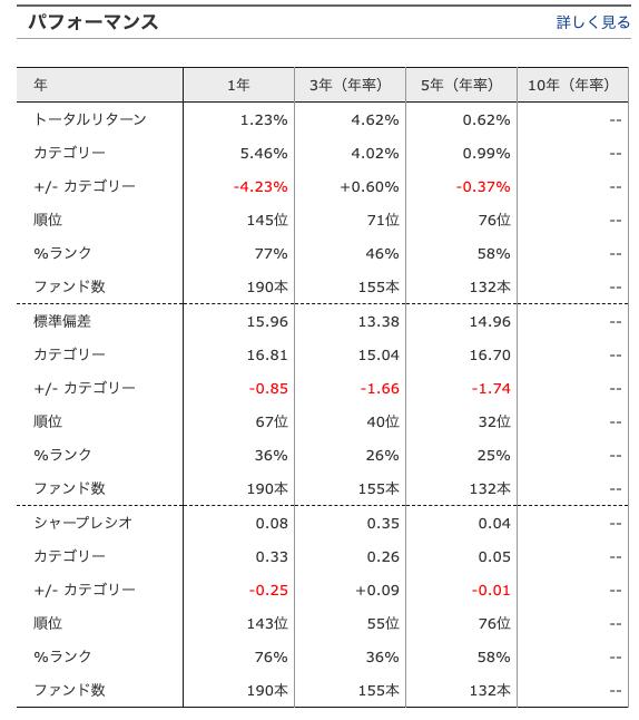 新光サザンアジア株式ファンドの運用成績・パフォーマンス