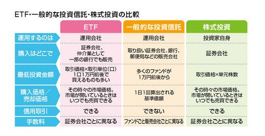 ETFと投資信託の比較