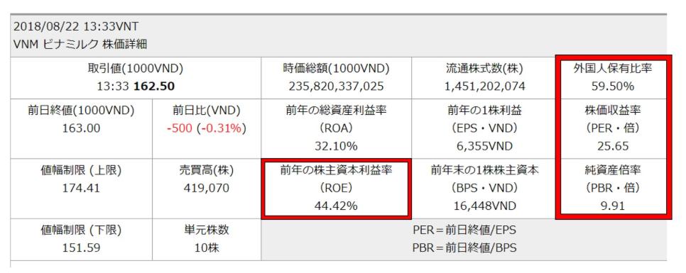 ビナミルク株価詳細