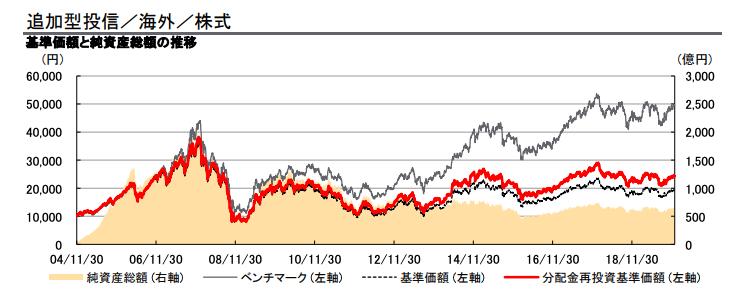 HSBCインドオープンとベンチマークの運用成績の差
