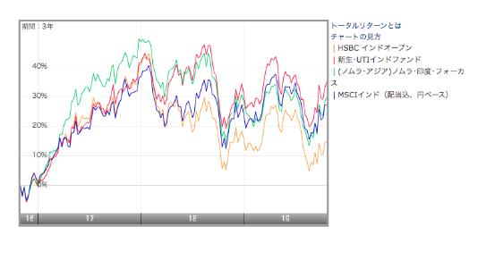インド株指数であるMSCIインドとの比較