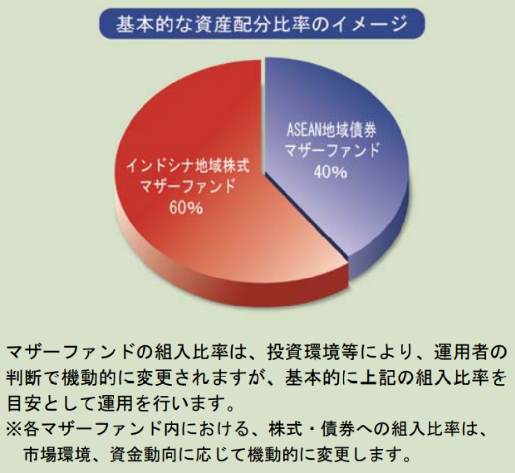 ASEAN地域債券マザーファンド40%の比率