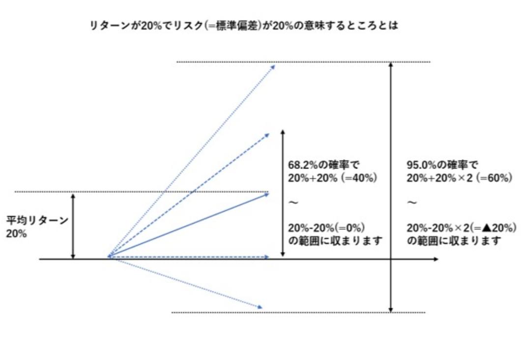 上下2標準偏差±20%である▲20%~60%