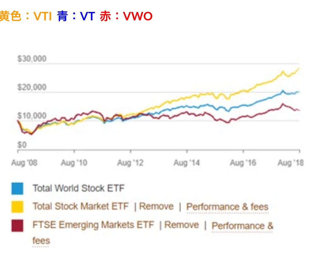 成績はVTI > VT > VWO