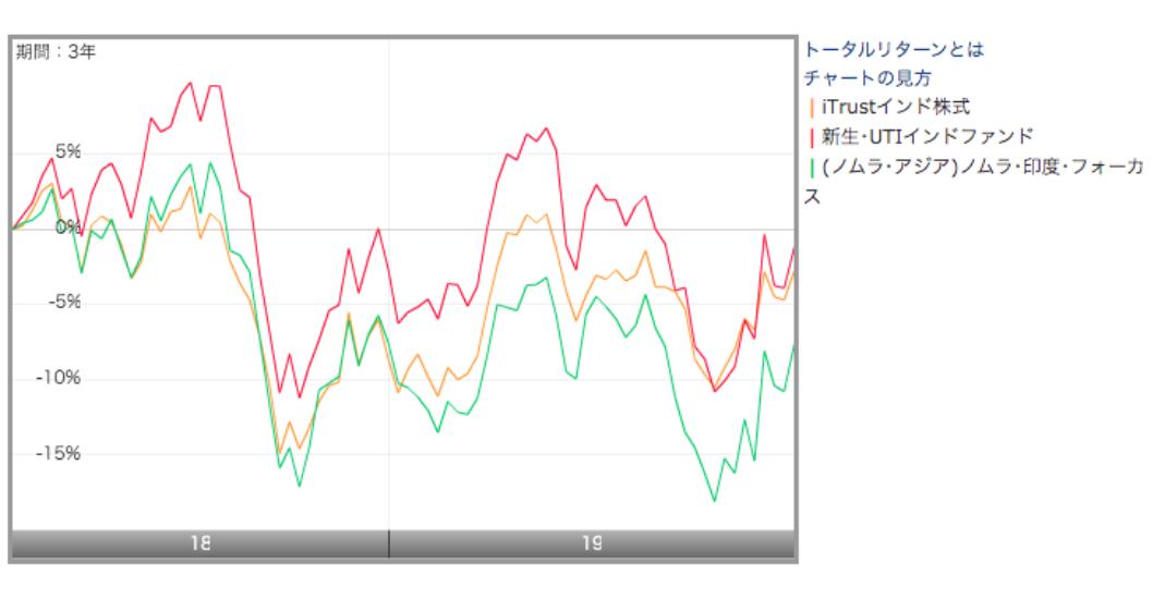 MSCIインド指数との比較