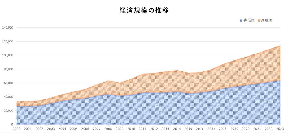 新興国の経済規模の推移