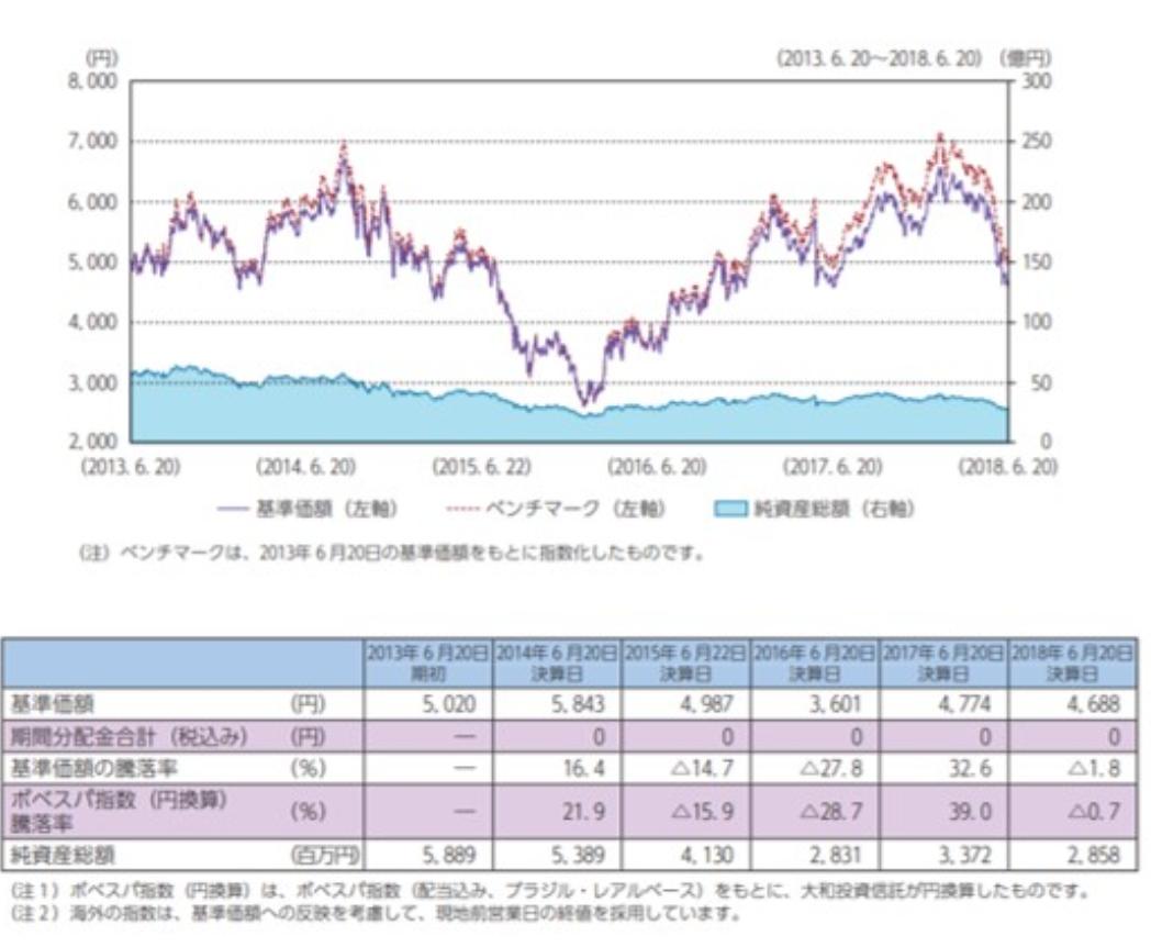 ダイワ・ブラジル株式ファンドの成績 vs ボべスパ指数