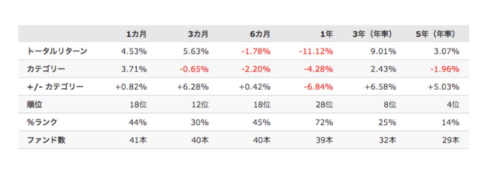 ベトナム株式ファンドのトータルリターン