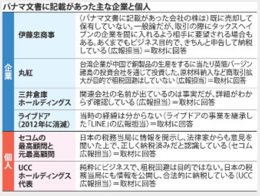 パナマ文書で公開された日本人、企業は?中には海外芸能人も?