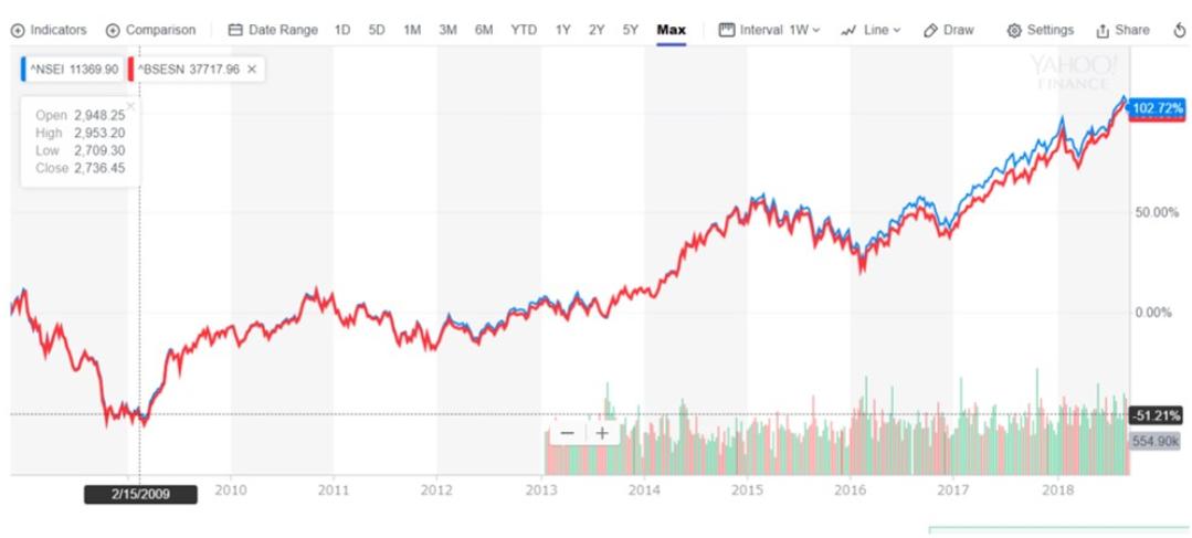 青:Nifty指数 赤:SENSEX指数