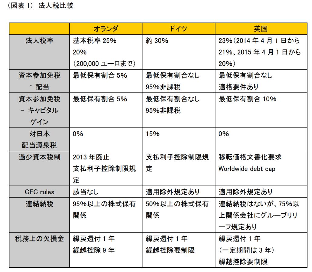 タックスヘイブンの仕組みがわかりにくいので日本-オランダを例にわかりやすく解説