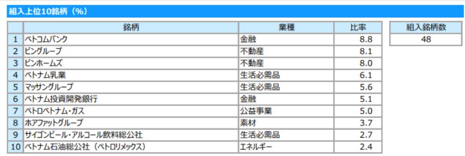 ベトナム株式ファンドの構成上位比率