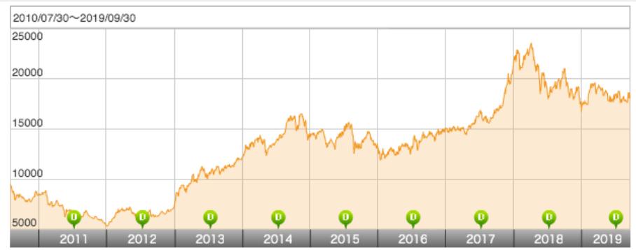 ベトナム株式ファンドの基準価額の過去推移