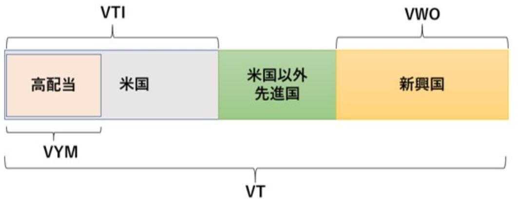 VT・VTI・VYM・VWOの違いを分かり易く図解