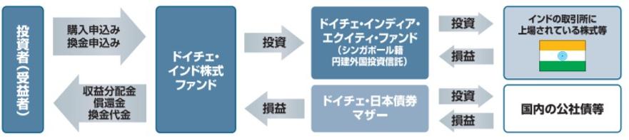 ドイチェ・日本債券マザーファンドへの投資を通じて運用益獲得を狙うファンド・オブ・ファンズ