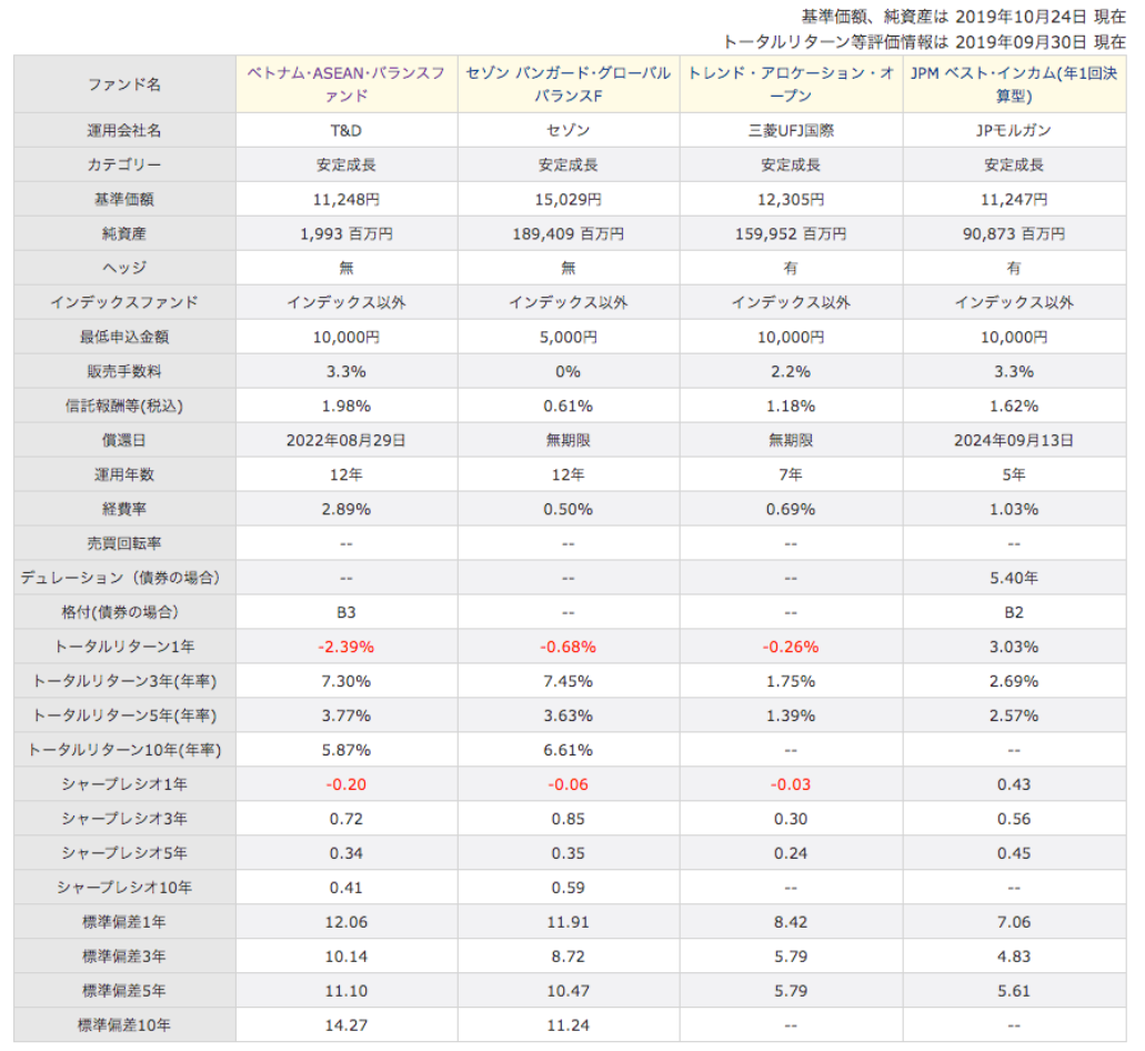 他のベトナム株投資信託との比較