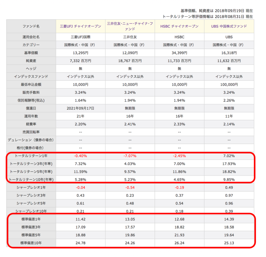他の中国株投資信託との比較