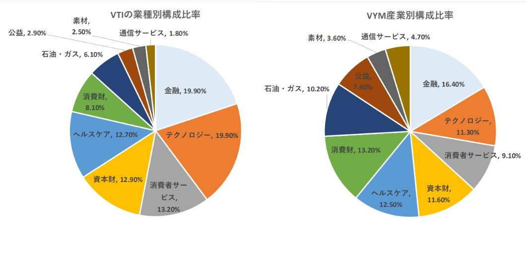 VYMとVTIの産業別構成比率と構成上位銘柄の違い