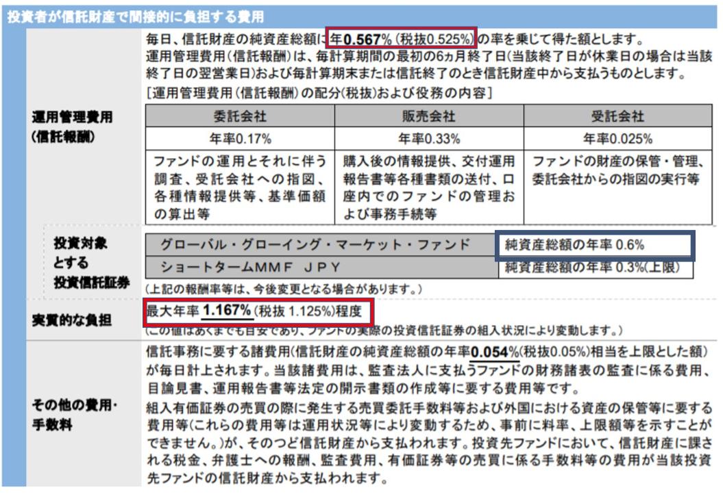 iTrust新興国株式の手数料