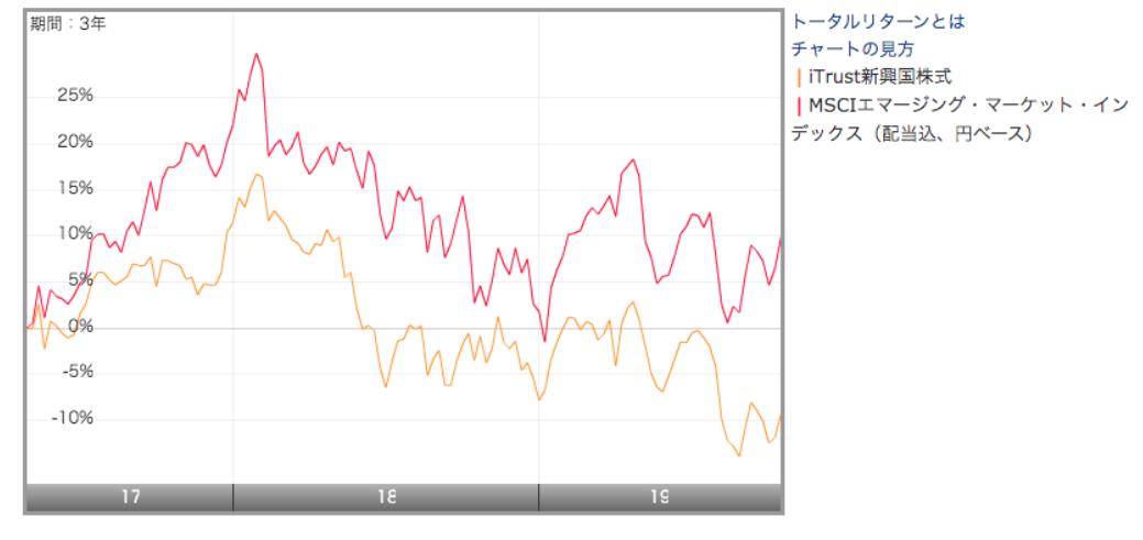 MSCIエマージングマーケットインデックスと比較したチャート
