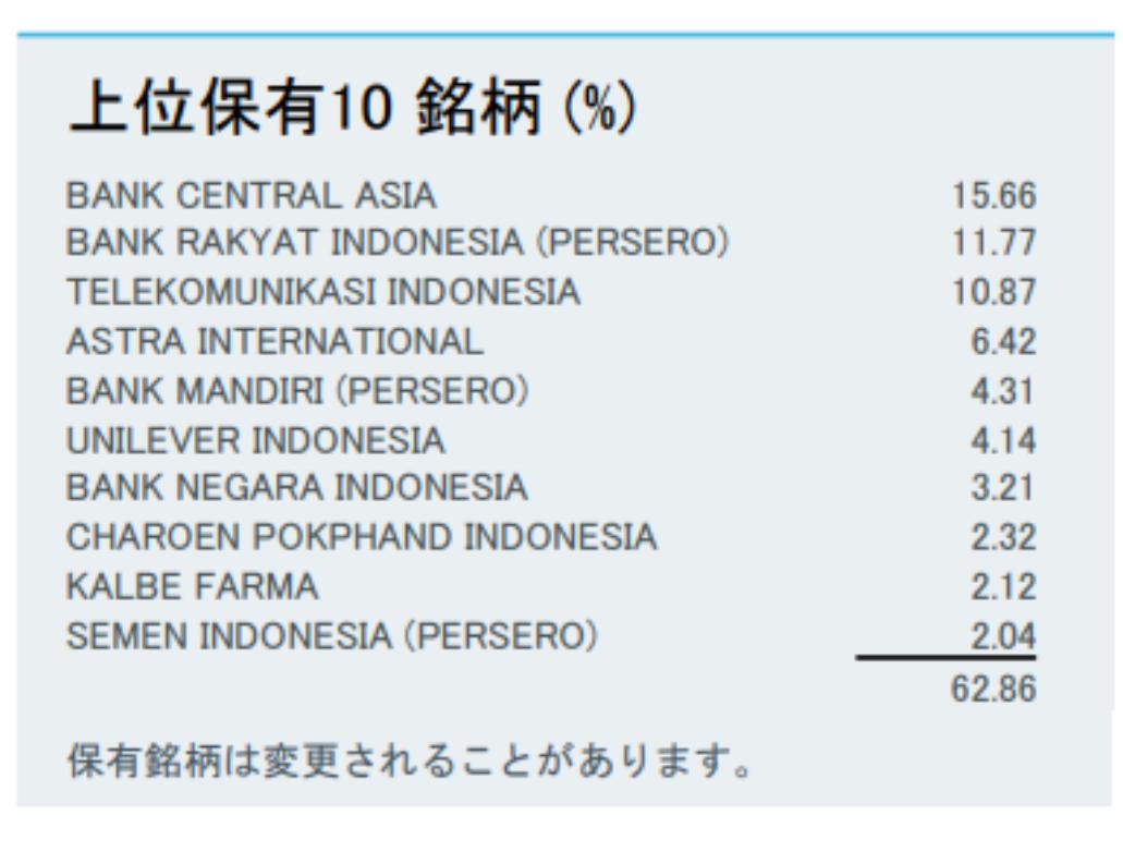 Top10銘柄の構成比率はEIDOが全体の62.86%