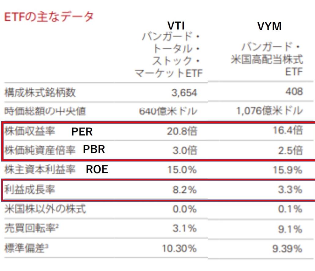 VYMとVTIのPER・PBR・ROE・利益成長率のデータの違い