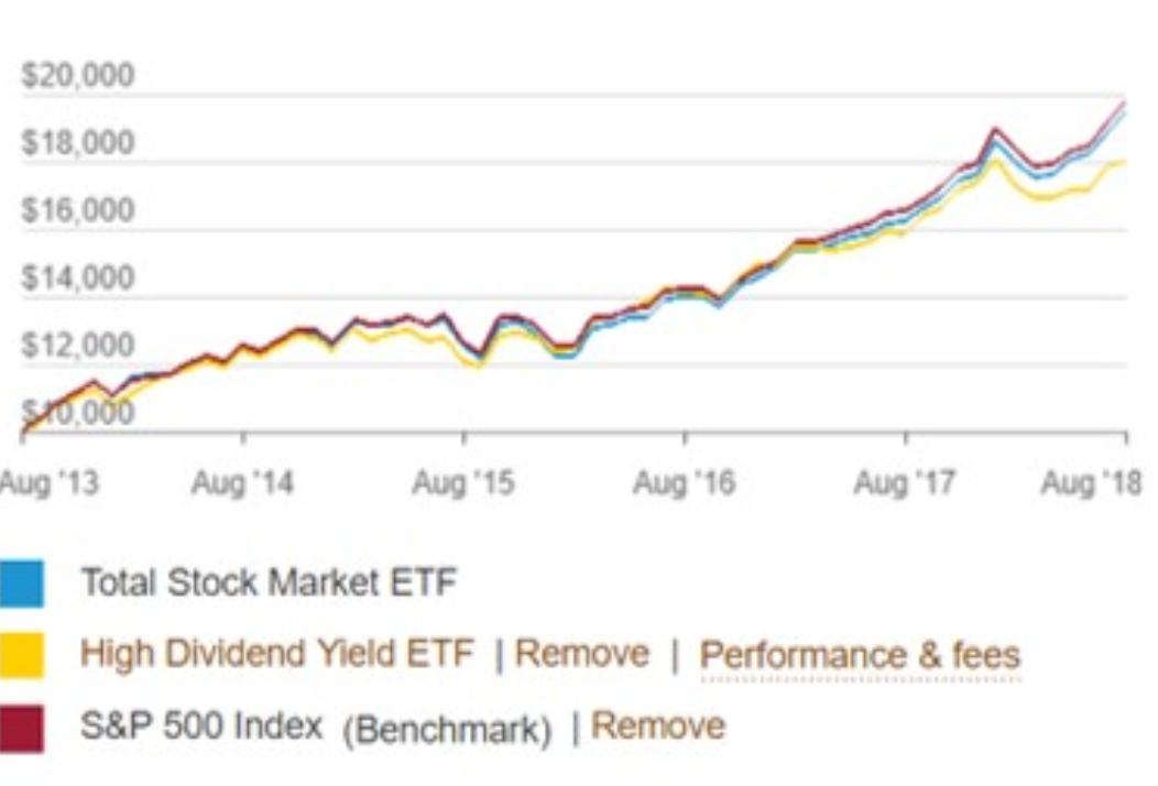 VYMとVTIの利回り(リターン)をデータとチャートから比較