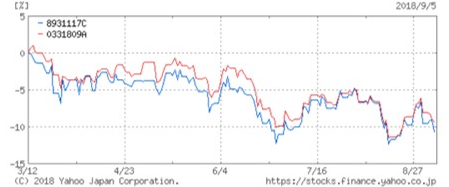 EXE-i つみたて新興国株式ファンドの成績