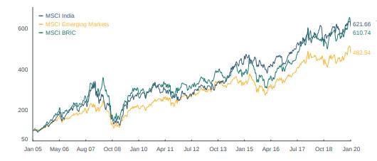 MSCIインド指数はインドの株式市場の上場されている時価総額上位85%を占める大型・中型銘柄で構成される指数