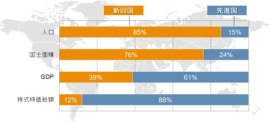 新興国株価の時価総額