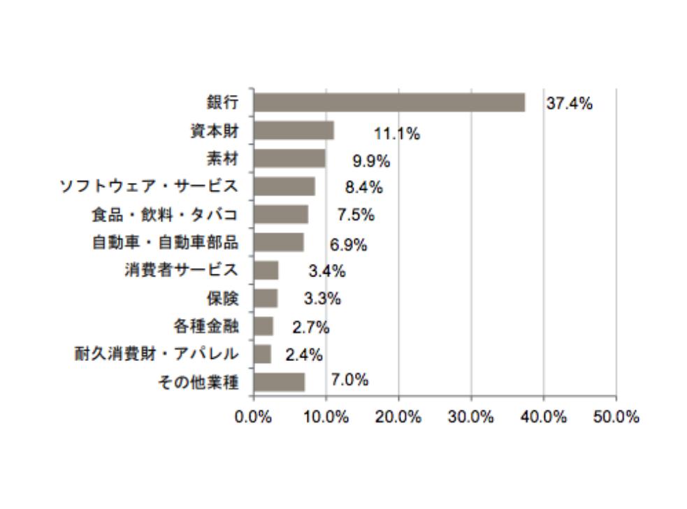 JPMインド株アクティブオープンの業種別構成比率