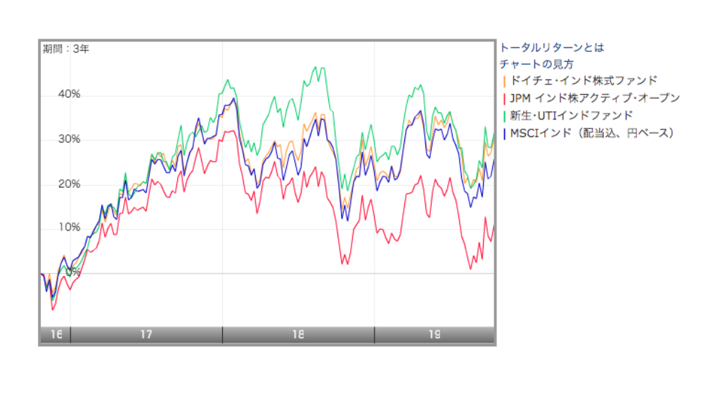 ドイチェ・インド株式ファンド:同じく外資系一流銀行傘下が運用しているアクティブ投信